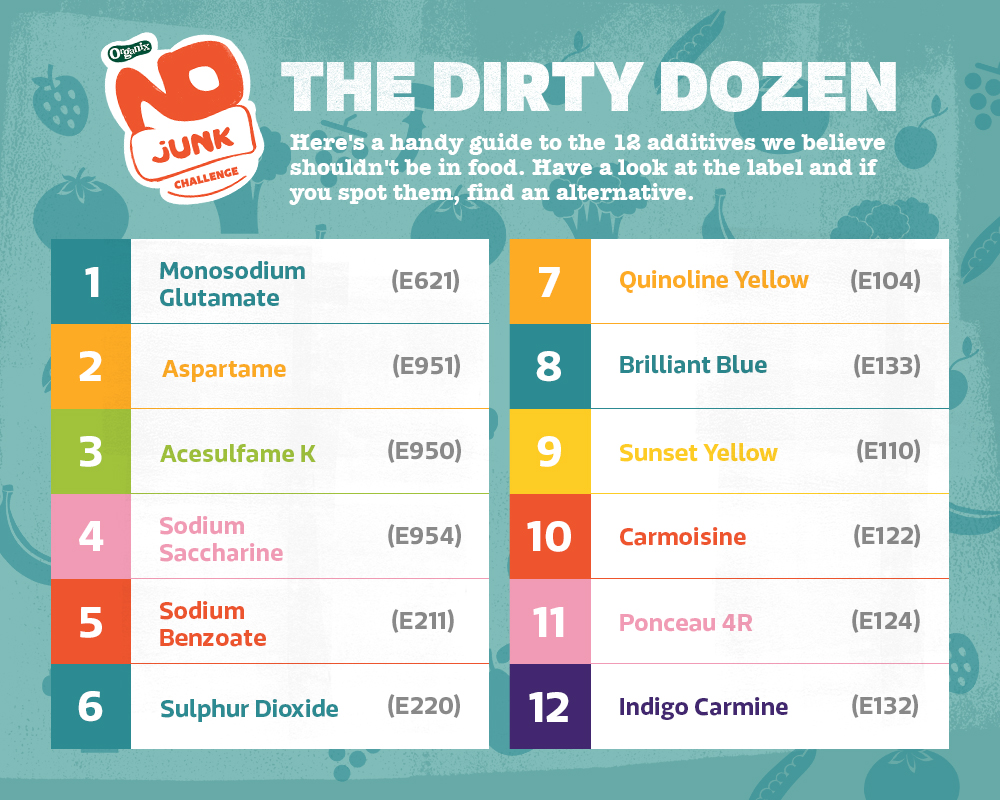Infographic - Parenting Dirty Dozen
