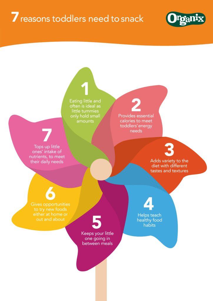 7 reasons toddlers need to snack on feedingboys.co.uk #nojunkjourney