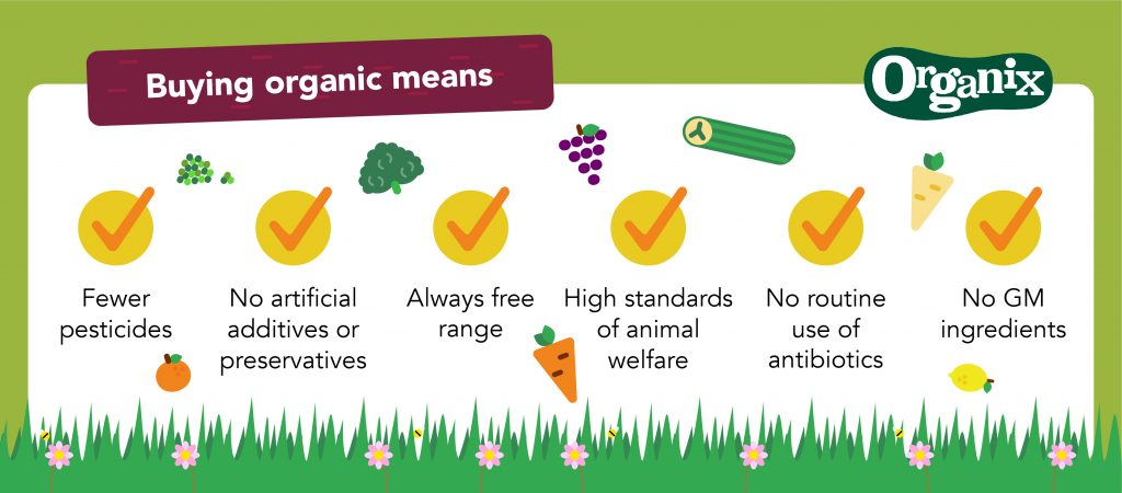 Organix Graphic: Why bother going Organic?